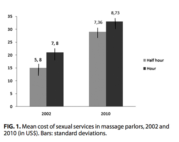 cost of sexual services in costa rica
